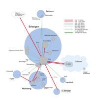 Datennetzschema FAU