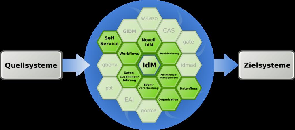 IdM Quell- und Zielsysteme