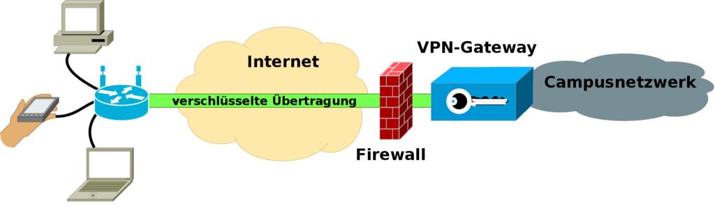 Schematische Darstellung einer VPN-Verbindung