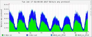 Lastdiagram Internet-Datenverkehr