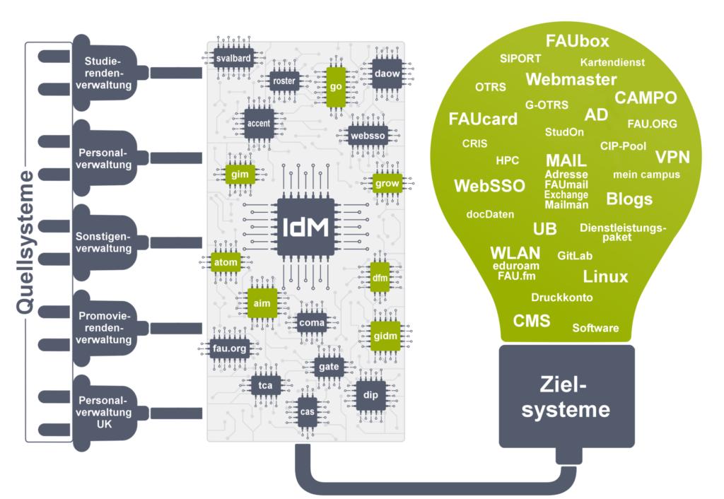IdM Quell-und Zielsysteme