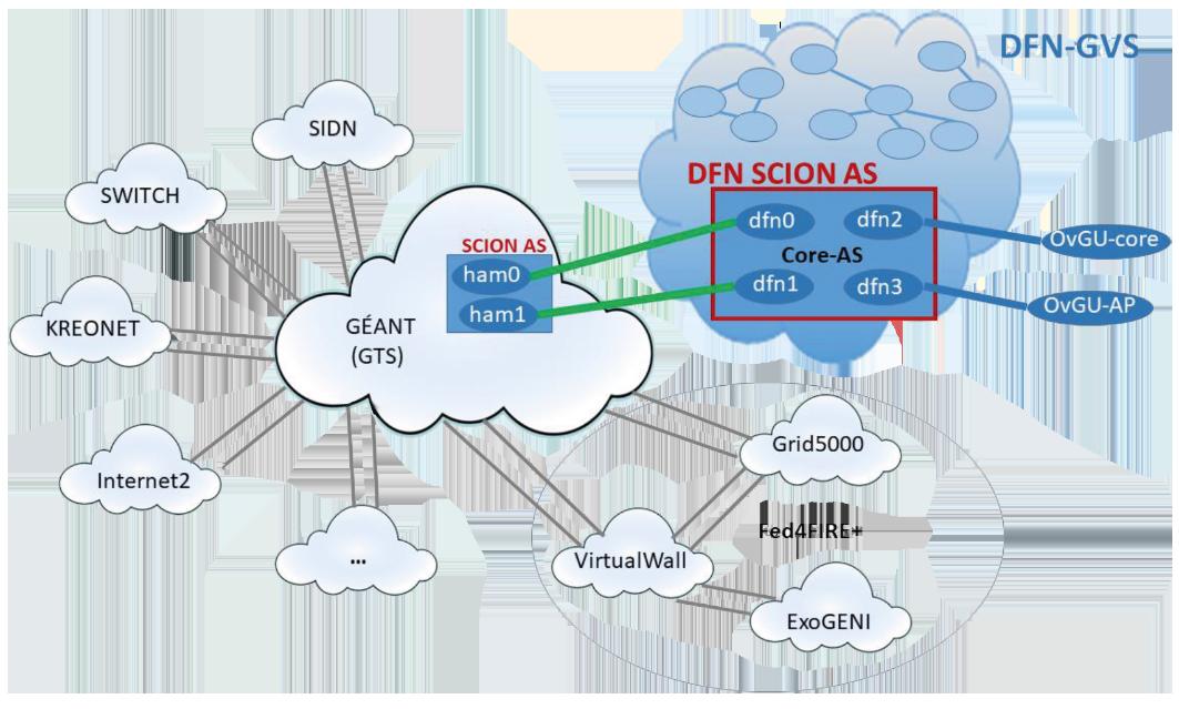 Einbettung von SCION in DFN-GVS