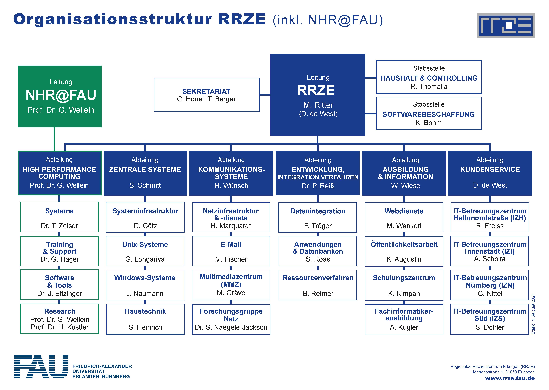 Darstellung der RRZE-Struktur
