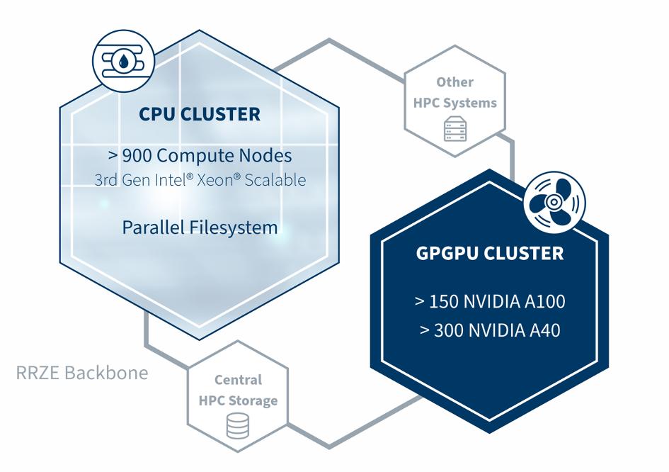 Schemagrafik zur Einbindung des CPU Clusters und des GPGPU Clusters in die Infrastruktur von RRZE und HPC